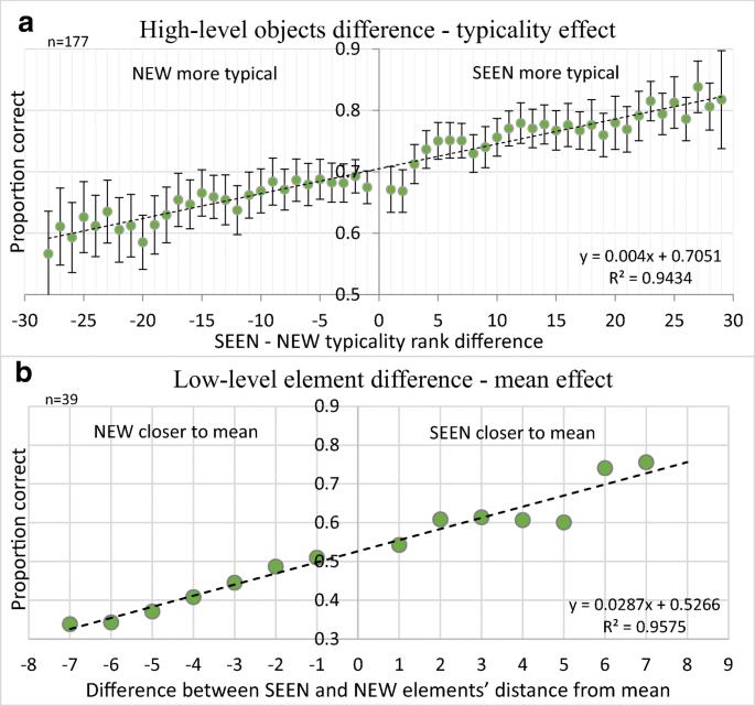 Relating categorization to set summary statistics perception ...