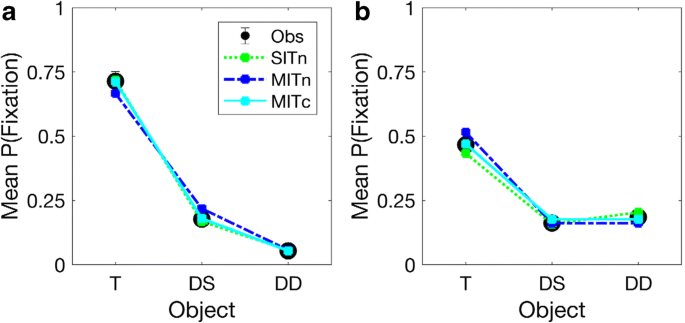Concurrent evaluation of independently cued features during ...