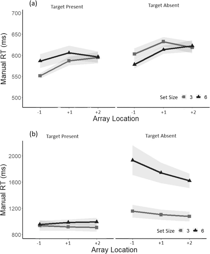 On the link between attentional search and the oculomotor system ...