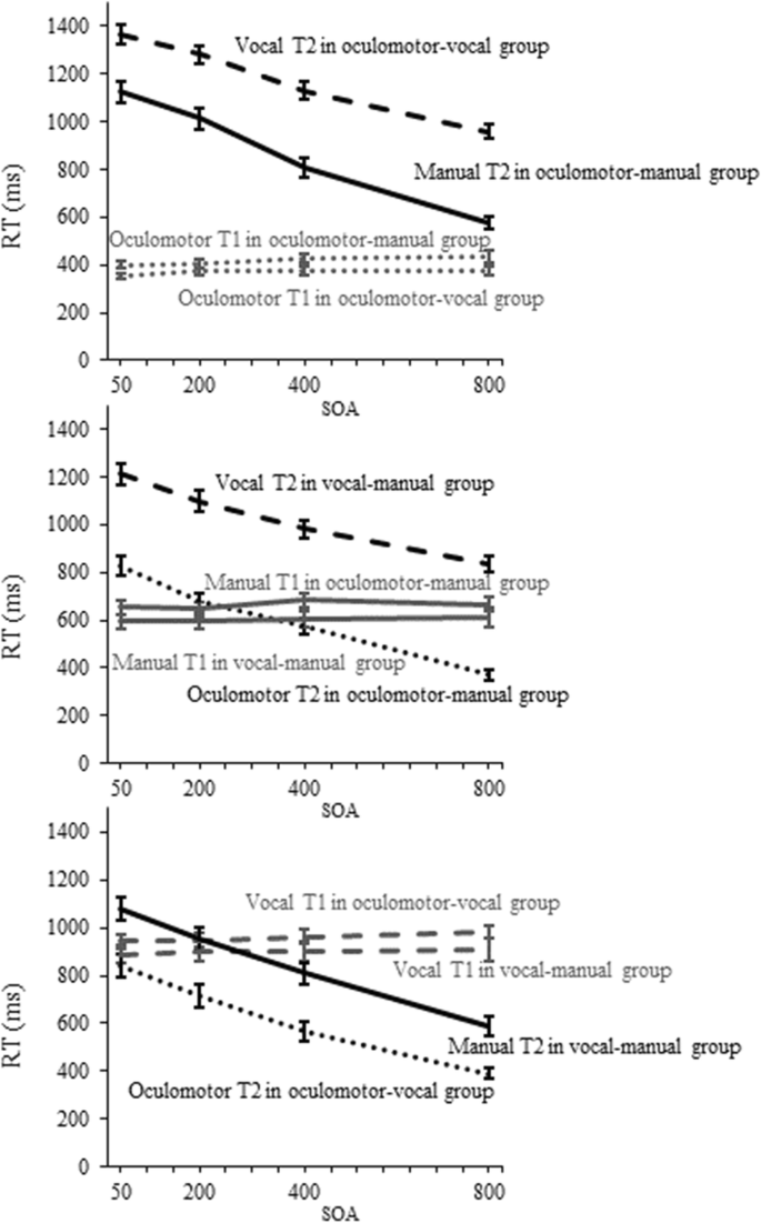 Two sources of task prioritization: The interplay of effector ...