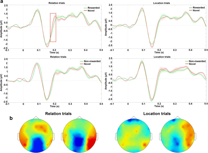 Value-driven attentional capture is modulated by the contents of ...