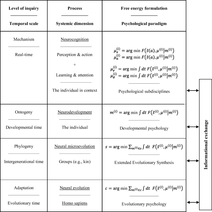 The hierarchically mechanistic mind: an evolutionary systems ...