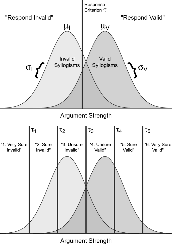 Characterizing belief bias in syllogistic reasoning: A ...