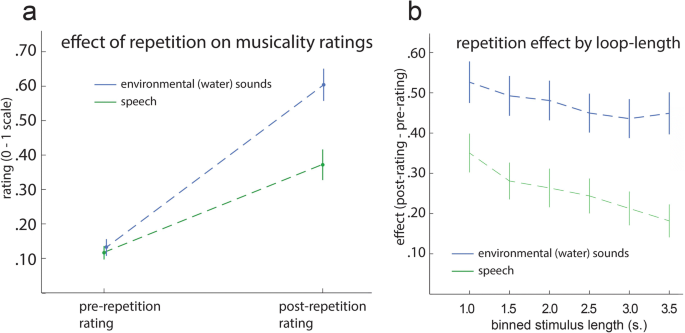 There is music in repetition: Looped segments of speech and ...