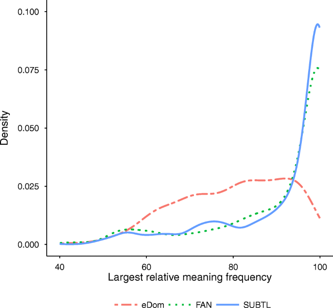 A comparison of homonym meaning frequency estimates derived from movie and  television subtitles, free association, and explicit ratings   SpringerLink