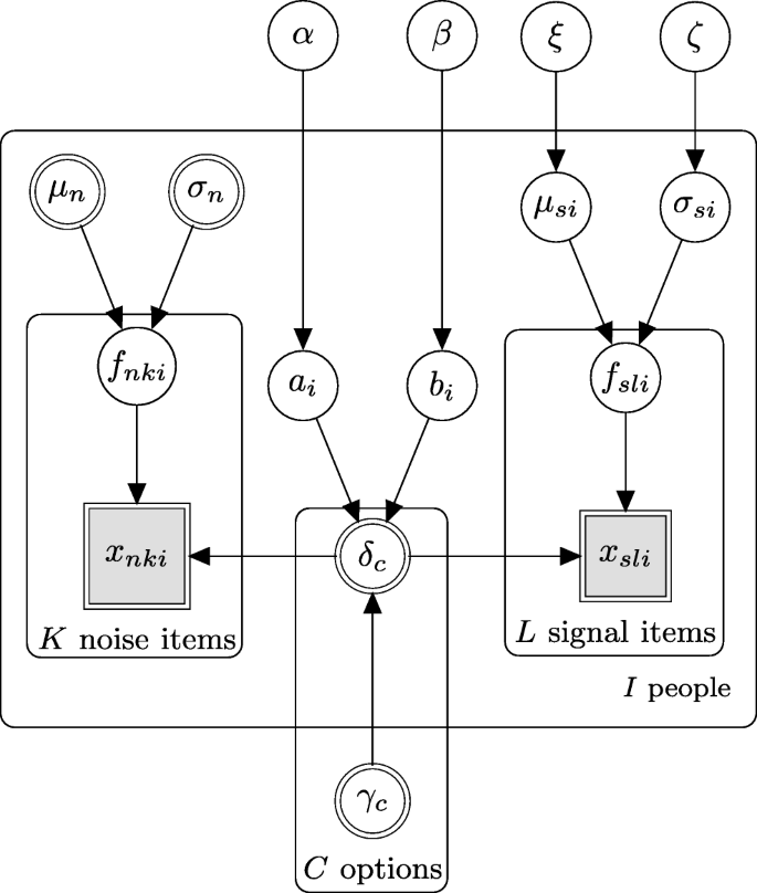 Parsimonious estimation of signal detection models from confidence ...