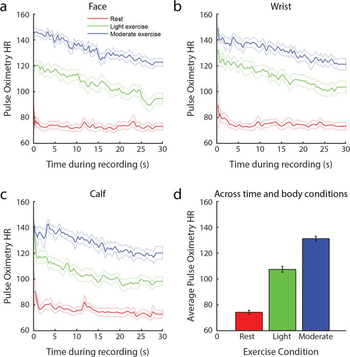 An open-source remote heart rate imaging method with practical ...
