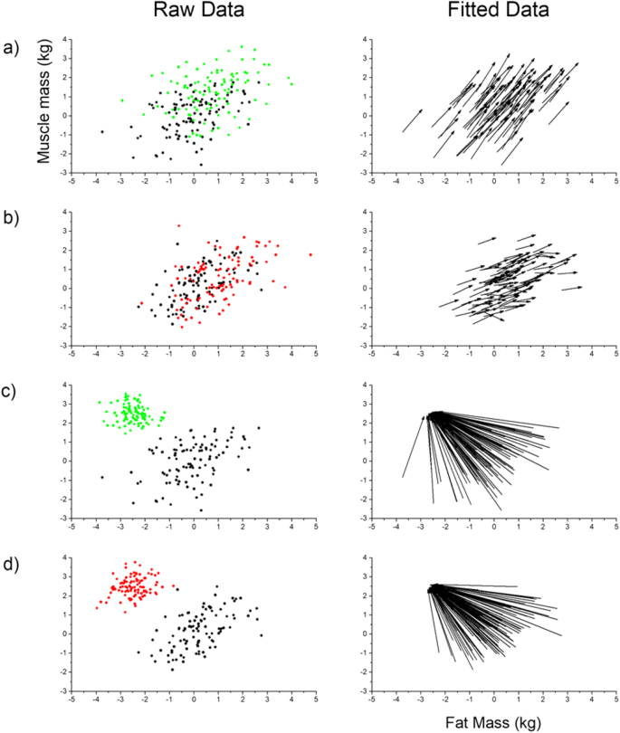 Beyond BMI for self-estimates of body size and shape: A new method ...