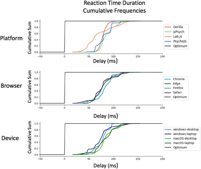 Realistic precision and accuracy of online experiment platforms ...