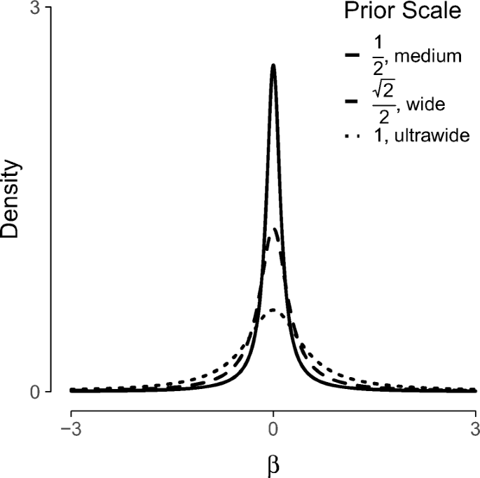 A tutorial on Bayesian multi-model linear regression with BAS and ...