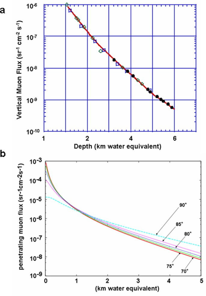Development of a portable assembly-type cosmic-ray muon