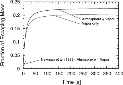 Atmospheric loss and supply by an impact-induced vapor cloud: Its