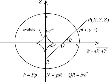 Explicitly computing geodetic coordinates from Cartesian