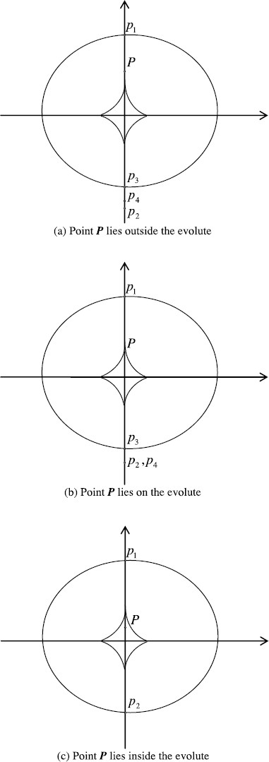 Explicitly computing geodetic coordinates from Cartesian coordinates