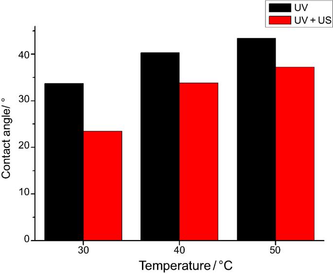 (PDF) SPECTROSCOPIC STUDY ON POLY(ACRYLIC ACID-CO