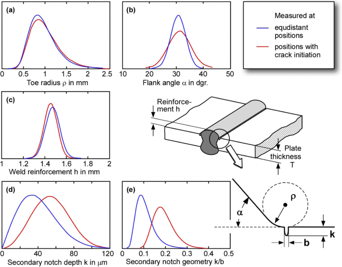 Effect of the parameters of weld toe geometry on the FAT ...
