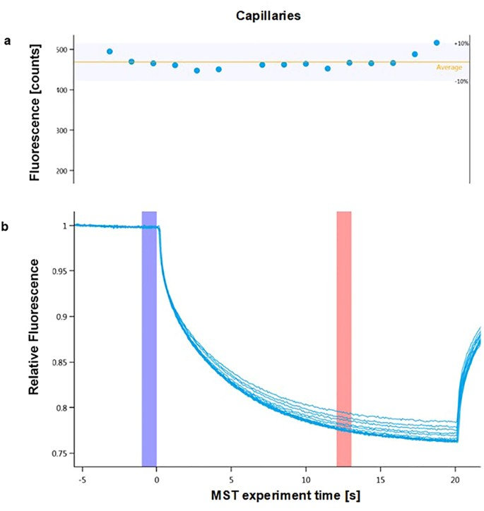 PD-1/PD-L1 Binding Studies Using Microscale Thermophoresis