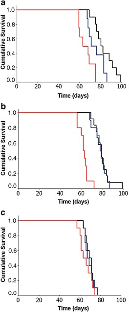 Constitutive activation of NF-??B and T-cell leukemia