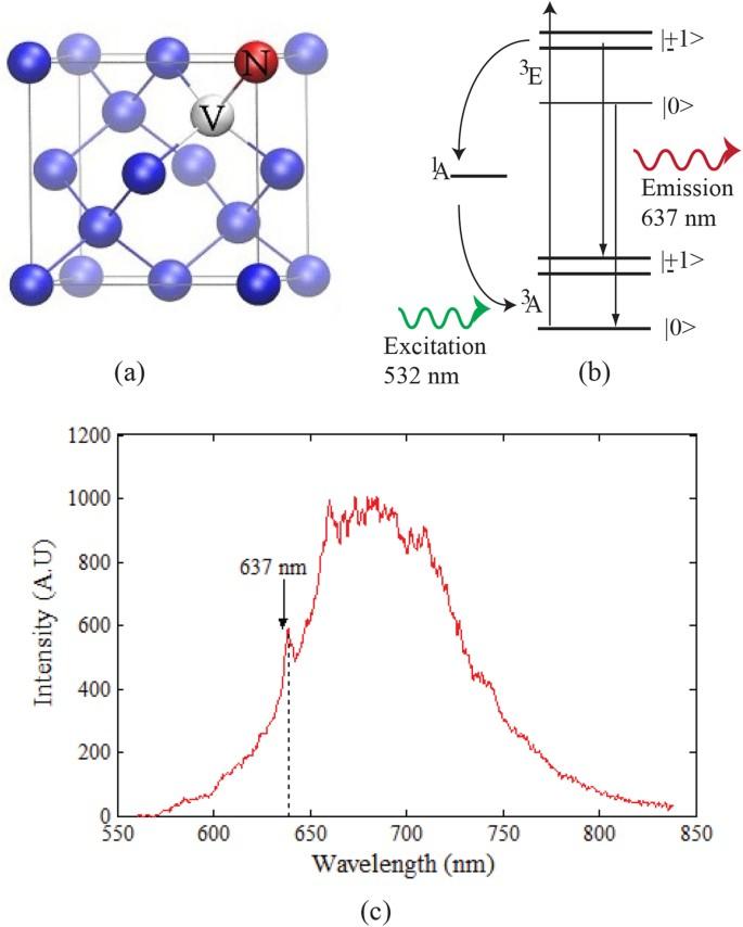 Lifetime Reduction and Enhanced Emission of Single Photon ...