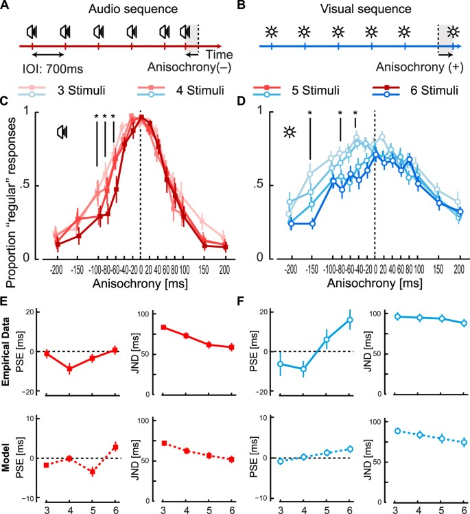 Optimal Perceived Timing: Integrating Sensory Information ...