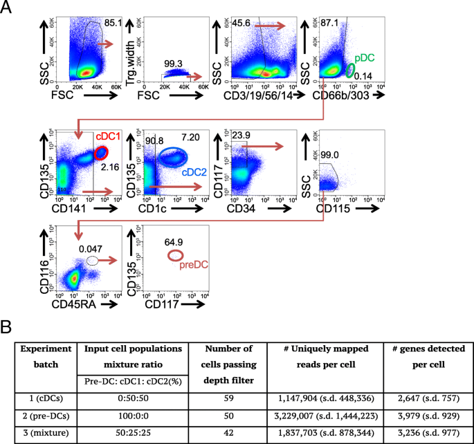 Single Cell Rna Sequencing Scrna Seq Of Cells:  Seq Reveals Pre-cDCs Fate Determined By
