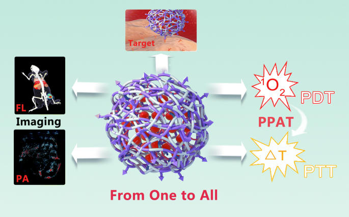 From one to all: self-assembled theranostic nanoparticles ...
