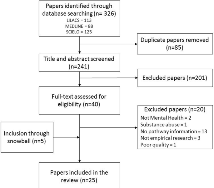 Systematic review of pathways to mental health care in ...