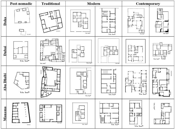 A chronological exploration of the evolution of housing ...