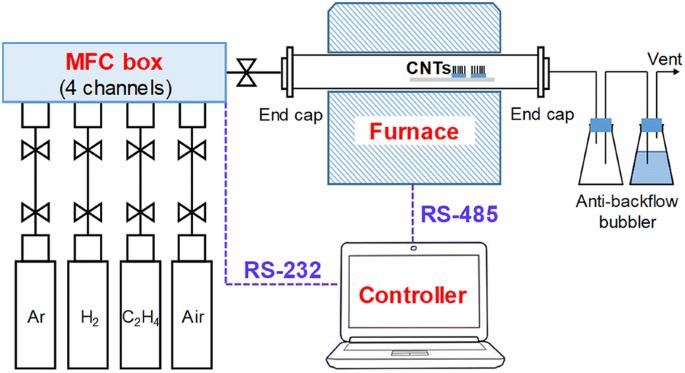 Development Of A Fully Automated Desktop Chemical Vapor