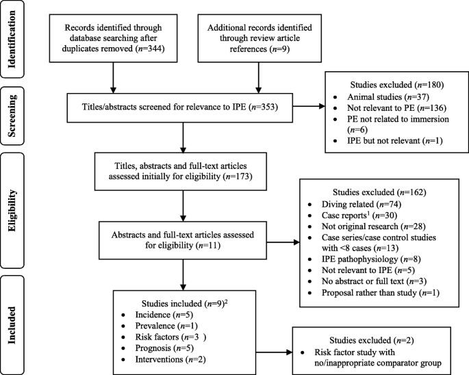 Occurrence  Risk Factors  Prognosis And Prevention Of Swimming