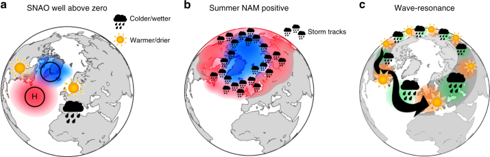 The influence of Arctic amplification on mid-latitude summer