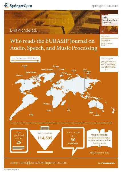 Who reads the EURASIP Journal on Audio, Speech, and Music Processing