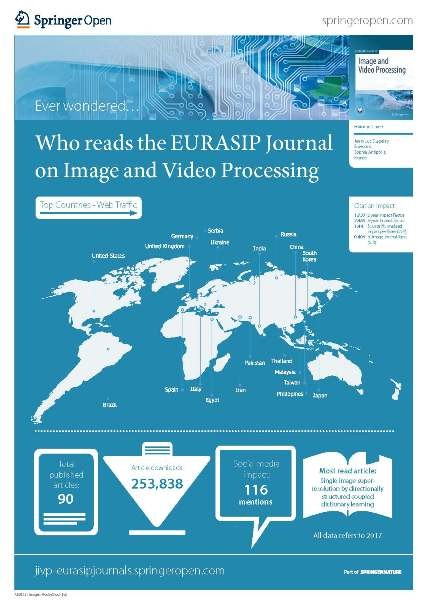 Who reads the EURASIP Journal on Image and Video Processing