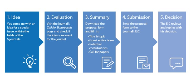Special issue proposal process - SpringerOpen EURASIP Journals