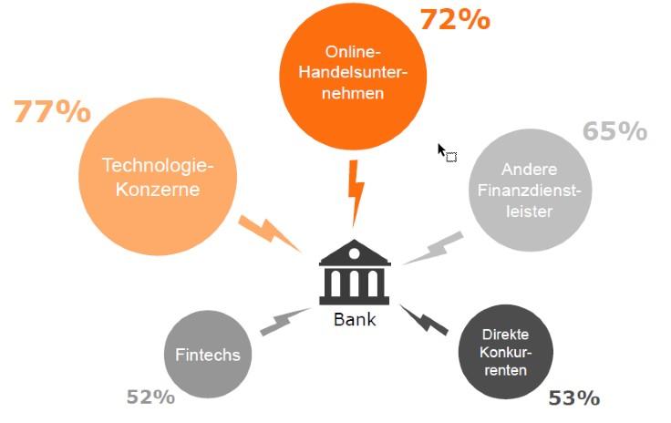 Bankstrategie | Banken müssen Konkurrenz mit agiler Organisation ...