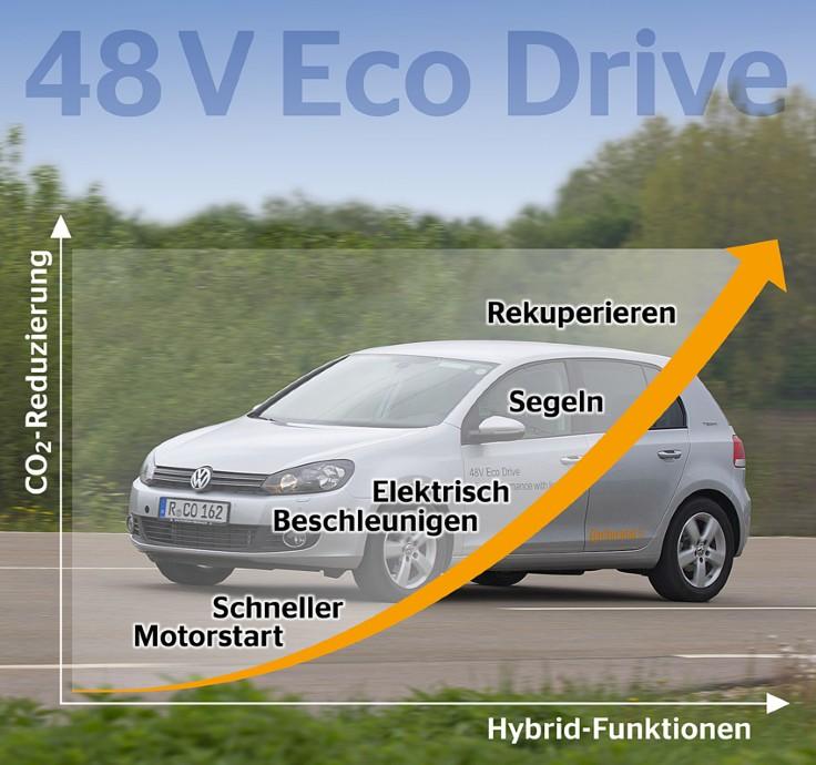Automobil + Motoren   Mildhybridsystem von Continental auf 48-V ...