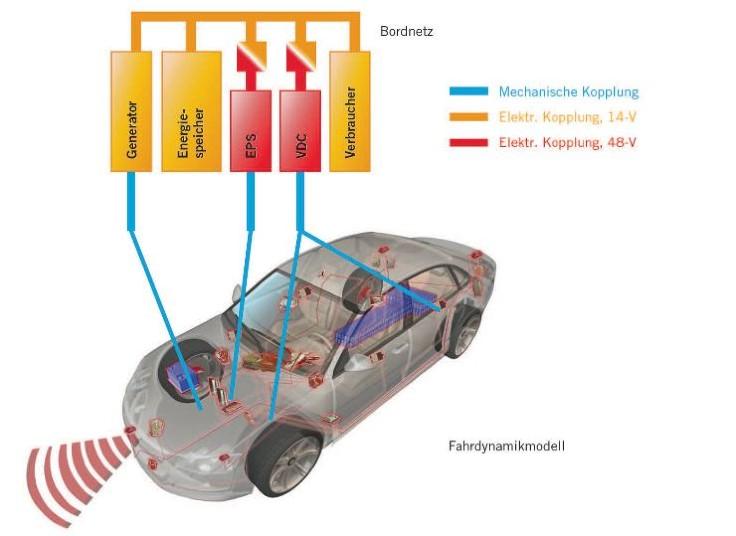 Technische Informatik | Das elektrische Kfz-Bordnetz der Zukunft ...