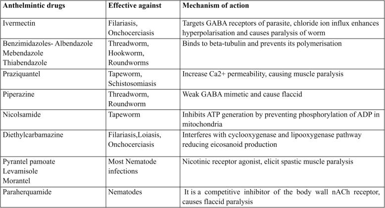 anthelmintic mechanism of action)