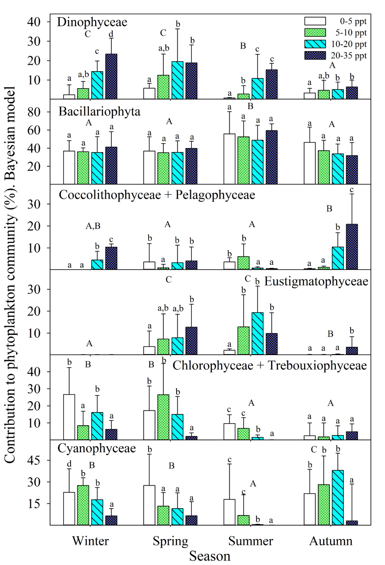 Fatty Acids to Quantify Phytoplankton Functional Groups and