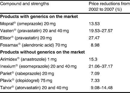 Ongoing pharmaceutical reforms in France | SpringerLink
