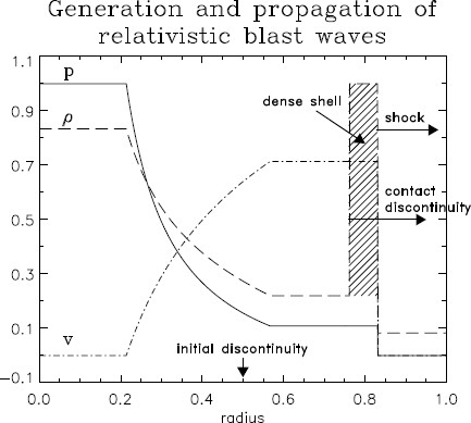 Grid-based Methods in Relativistic Hydrodynamics and
