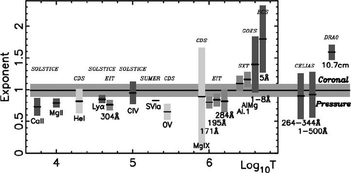 Figure 31: