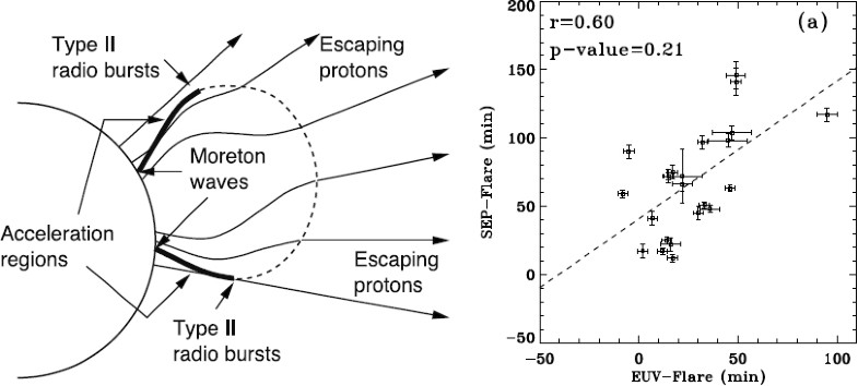 Large-scale Globally Propagating Coronal Waves | SpringerLink on