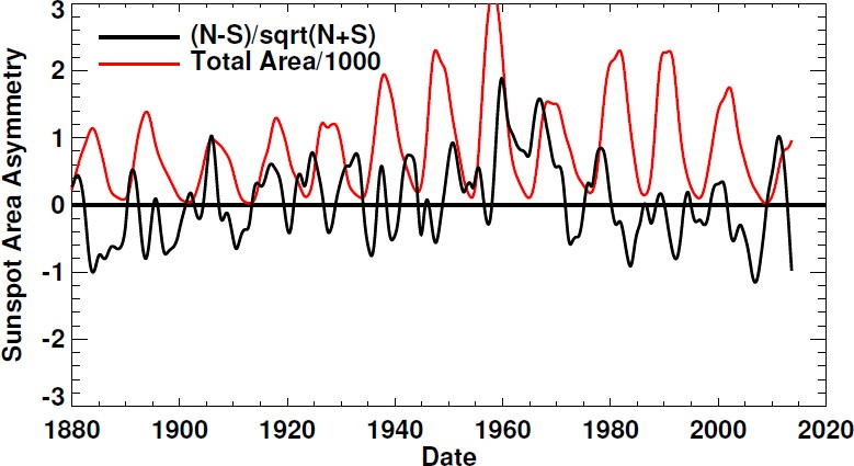 The Solar Cycle | SpringerLink