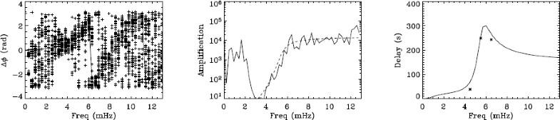 Figure 4: