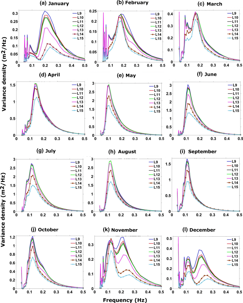Spectral Wave Characteristics over the Head Bay of Bengal: A
