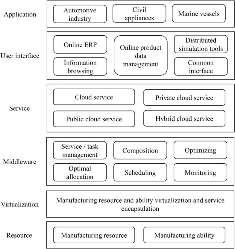 Exploring the state-of-the-art service composition approaches in