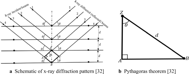 A review of basic crystallography and x-ray diffraction ... on bragg diffraction, crystal diffraction, law of diffraction, diamond diffraction, grazing incidence diffraction, xrd diffraction, optical diffraction, dna diffraction, fiber diffraction, powder diffraction, gamma ray diffraction, laue diffraction,