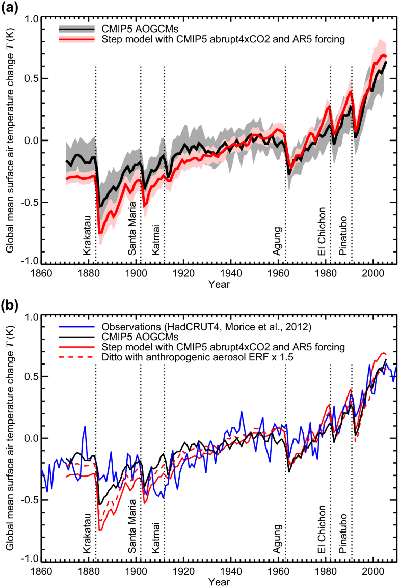 How accurately can the climate sensitivity to