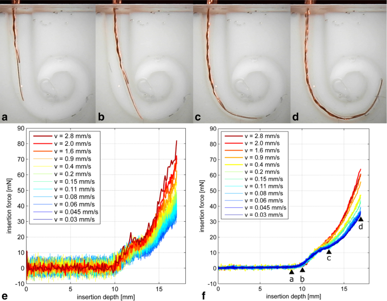 Investigation of ultra-low insertion speeds in an inelastic